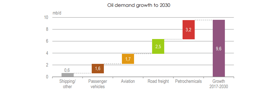 ERTC Article - Petrochemicals grow more than any other oil demand driver